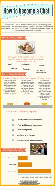 Prospects for Inspiring chefs, there are plenty of schools that offer a two yr degree, while 2-3 offering a full BA in Culinary Arts. However, if the culinary arts are a second or third act, try a boutique school like the French Institute of Culinary Arts or NY Institute of Culinary Arts both in NYC. Check in your local communities to see if your high school, or junior college offers a program.