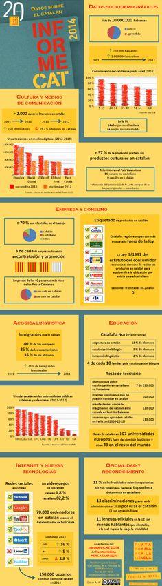 Adaptación del InformeCAT 2014 de Plataforma per la llengua