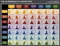 """Jordan McMakin — """"The 49 Personality Archetypes"""" 👤 (image source) Book Writing Tips, Writing Resources, Writing Help, Writing Skills, Writing Prompts, Personality Archetypes, Brand Archetypes, Character Personality, Personality Chart"""