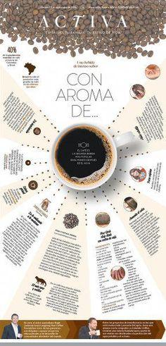 Kaffee – # - My Design Ideas 2019 Editorial Layout, Editorial Design, Magazine Design, Magazine Layouts, Web Design, Photomontage, Coffee Magazine, Newspaper Design Layout, Coffee Infographic