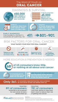 April is Oral Cancer Awareness Month. #oralcancer #dentistry