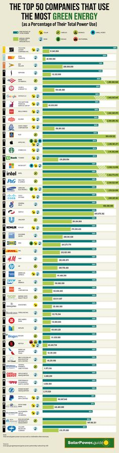 The 50 U.S. Companies Using the Highest Percentage of Green Energy Energy Use, Solar Energy, Solar Power, Energy Industry, Oil Industry, Green Companies, Energy Supply, Renewable Sources Of Energy, Crude Oil