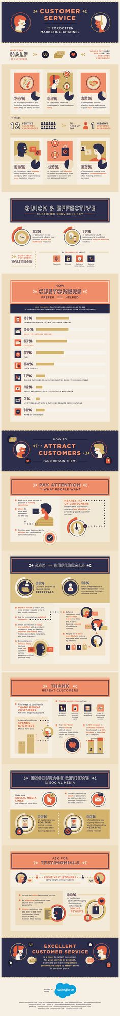 Quick and effective service should be top of mind for any business. Check this infographic: Customer Service - The Forgotten Marketing Channel service Business Marketing, Online Marketing, Digital Marketing, Service Marketing, Marketing Tools, Microsoft Advertising, Customer Service Experience, Web Design, Marketing Channel