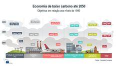 Roteiro de transição para uma economia de baixo carbono em 2050