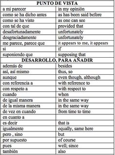 Common Spanish Phrases, English Vocabulary Words, English Phrases, How To Speak Spanish, English Grammar, Spanish Words For Beginners, Spanish Lessons, English Lessons, English Help