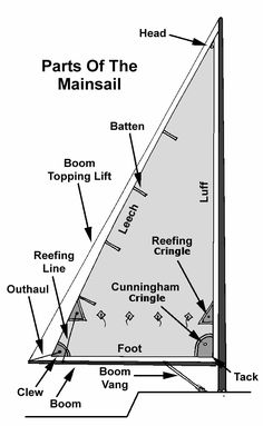 outhaul and other sail parts