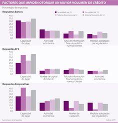 Factores que Impiden Otorgar un Mayor Volumen de Crédito