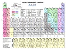 Printable periodic tables pdf printables pinterest periodic download a printable periodic table of elements with names atomic mass charges groups urtaz Images