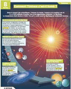 Fiche exposés : Comment l'Univers s'est-il formé ?