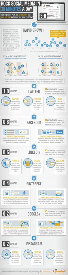 Rock social media in 30 minutes per day #socme #effectiveness #infographic
