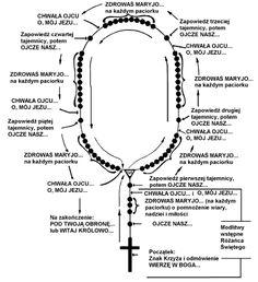 Tajemnice Różańca Świętego