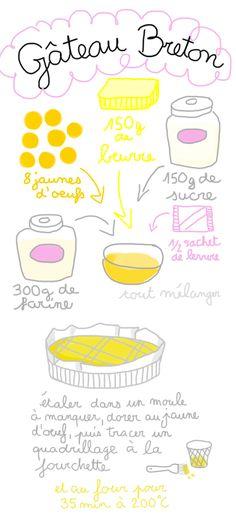 une recette visuelle et très facile pour apprendre les élèves faire les courses et l'alimentation