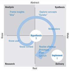Design Thinking model / V.J. Kumar