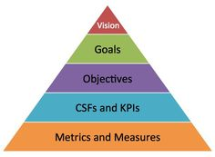 PLAN - Set Objectives - Smart Insights