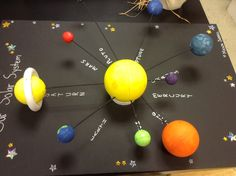 model of solar system for school project - Google Search