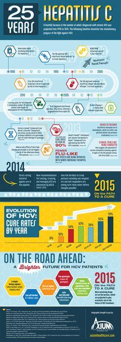 25 Years of Hepatitis C | Hepatitis C History | HCV Progress | Axium Healthcare Pharmacy
