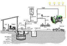 Generate Free Electricity from Biogas | Khakibos