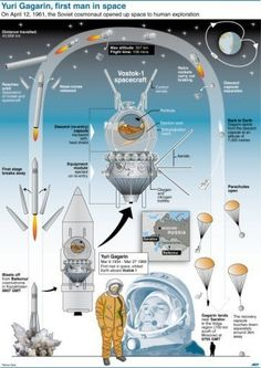 Detailed description of the Soviet spacecraft Vostok 1 which carried the first man into space 50 years ago Nasa, Science Art, Earth Science, Vostok 1, Soyuz Spacecraft, Air Space, Space Age, Space Launch, Brain Facts