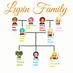 Ideas for harry potter family tree posts Weasley Family Tree, Harry Potter Family Tree, Theme Harry Potter, Harry Potter Characters, Harry Potter Love, Harry Potter Fandom, Harry Potter Memes, Harry Potter World, Harry Potter Kids Names