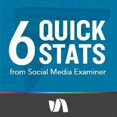 6 Quick Stats from Social Media Examiner's 2015 Industry Report