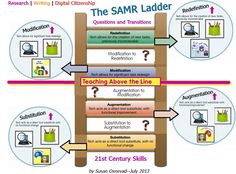 SAMR Ladder Through the Lens of 21st Century Skills