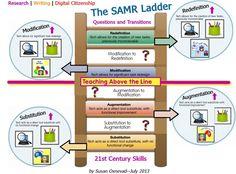 SAMR Ladder Through the Lens of 21st Century Skills