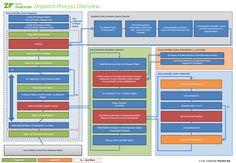 Zend Framework - Dispatch Process Overview