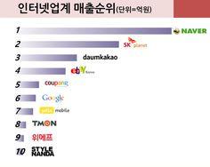 2014년 인터넷업계 매출 TOP10, 그리고 올해 관전포인트