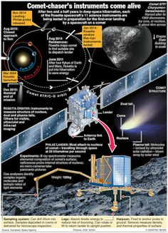 "Rosetta and Philae - infographic. (Credit: European Space Agency) Mona Evans, ""Rosetta the Comet Chaser"" http://www.bellaonline.com/articles/art182574.asp"