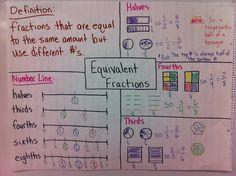 New Blog Post:  Fraction Unit on Math Workshop Adventures