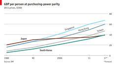 Corea del Sur pronto puede ser más rica que Japón