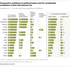 Comparative Confidence in Political Leaders and U.S. Presidntial Candidates on their International Rule