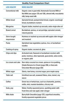Healthy Food Comparison Chart - healthier alternatives to some common foods. Simple tips we can all follow. More comparison charts can be found in the Hungry For Change Book - www.hungryforchange.tv