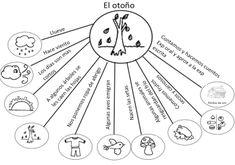 Spanish seasons - mapa mental: el otoño (para hablar y escribir)