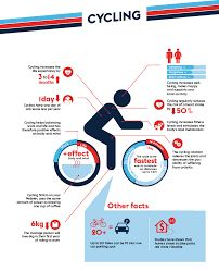 3 and 1 day Road Cycling Event Australia In July, Indoor Cycling, Cycling Workout, Brain Activities, Make Happy, 1 Day, Road Cycling, Health Benefits, Wellness