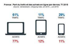 France : le #mcommerce poursuit son ascension : 40% du trafic et 23% des #achats en ligne http://www.himediagroup.com/blog/france-le-m-commerce-poursuit-son-ascension-40-du-trafic-et-23-des-achats-en-ligne/ …