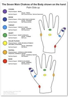 Chakra of the Hands