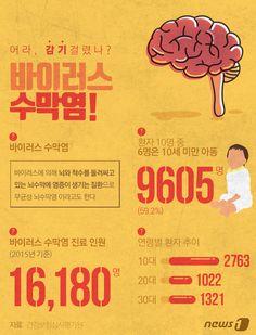 [그래픽뉴스] 여름감기? 바이러스 수막염! http://www.news1.kr/photos/details/?2080579 Designer, Jinmo Choi.  #inforgraphic #inforgraphics #design #graphic #graphics #인포그래픽 #뉴스1 #뉴스원 [© 뉴스1코리아(news1.kr), 무단 전재 및 재배포 금지]