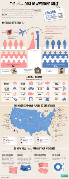 The True Cost of a Wedding...the Averages Infographic by: Credit Sesame