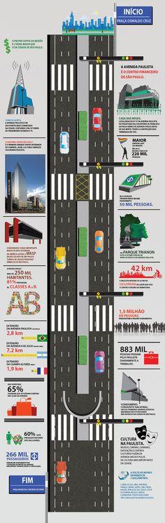 Infográfico Avenida Paulista