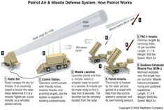 Patriot Air & Missile Defense System: How Patriot Works