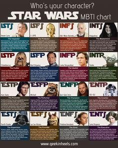 Star Wars, the Myers-Briggs version