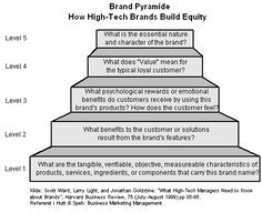 Brand Pyramide How High-Tech #Brands Build #Equitty