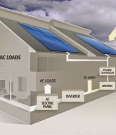 Homemade Solar Panels - All the solar power you use is free, after the initial building cost of your electricity system. Twenty years from now, the energy you are collecting by your own home power system will still be free.