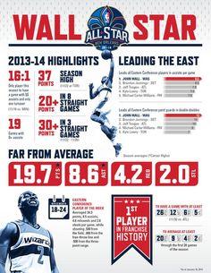 John Wall All Star Infographic