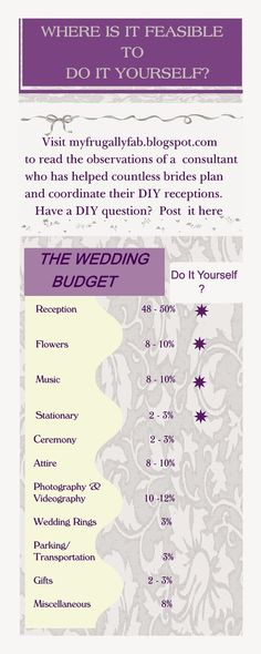 Frugally Fabulous Wedding Receptions: average cost of sit-down dinner