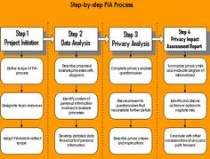 Privacy Impact Assessment Templates | Privacy Impact Assessment ...