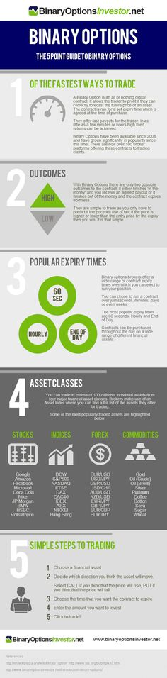 5 Point Guide To Binary Options - Do you fancy an infographic? There are a lot of them online, but if you want your own please visit http://www.linfografico.com/prezzi/ Online girano molte infografiche, se ne vuoi realizzare una tutta tua visita http://www.linfografico.com/prezzi/