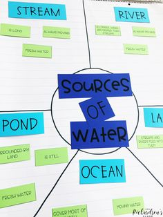 Sources of water anchor chart for students to sort facts about each source! of water of water activities of water anchor chart of water kindergarten Science Classroom, Teaching Science, Science Education, Physical Science, Teaching Ideas, Science Anchor Charts, 1st Grade Science, Science Activities, Science Experiments