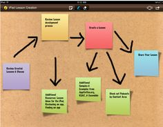 Katie Lately: iPad Lesson Plans  Great ideas!